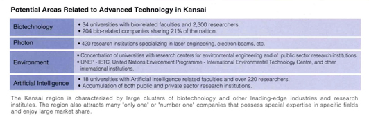 Potential Areas Related to Advanced Technology in Kansai