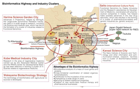 Bioinformatics Highway and Industry Clusters